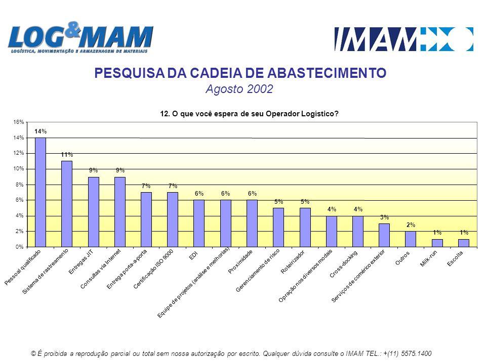 12. O que você espera de seu Operador Logístico? 14% 11% 9% 7% 6% 5% 4% 3% 2% 1% 0% 2% 4% 6% 8% 10% 12% 14% 16% Pessoal qualificado Sistema de rastrea