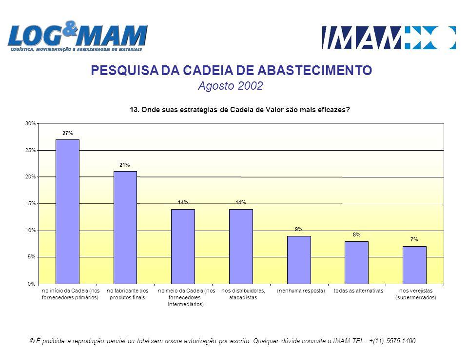 13. Onde suas estratégias de Cadeia de Valor são mais eficazes? 27% 21% 14% 9% 8% 7% 0% 5% 10% 15% 20% 25% 30% no início da Cadeia (nos fornecedores p