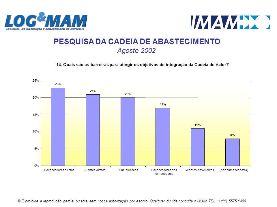 14. Quais são as barreiras para atingir os objetivos de integração da Cadeia de Valor? 23% 21% 20% 17% 11% 8% 0% 5% 10% 15% 20% 25% Fornecedores diret