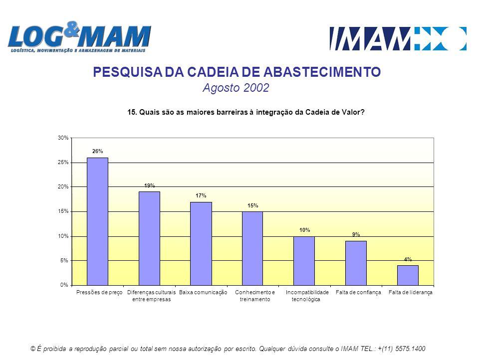 15. Quais são as maiores barreiras à integração da Cadeia de Valor? 26% 19% 17% 15% 10% 9% 4% 0% 5% 10% 15% 20% 25% 30% Pressões de preçoDiferenças cu