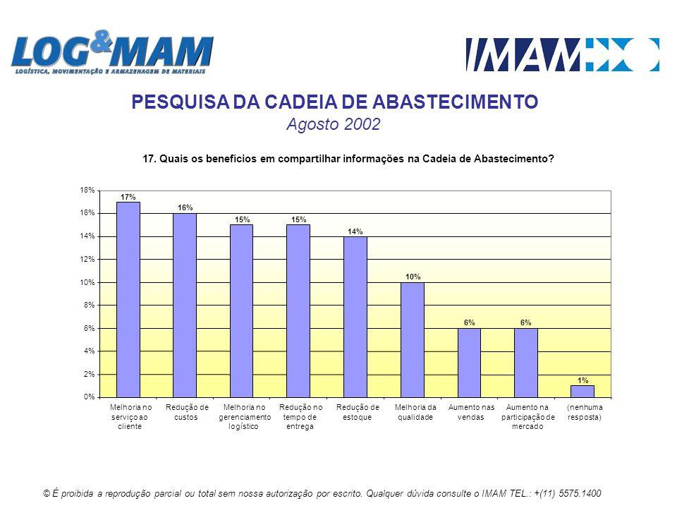17. Quais os benefícios em compartilhar informações na Cadeia de Abastecimento? 10% 1% 6% 14% 15% 16% 17% 0% 2% 4% 6% 8% 10% 12% 14% 16% 18% Melhoria