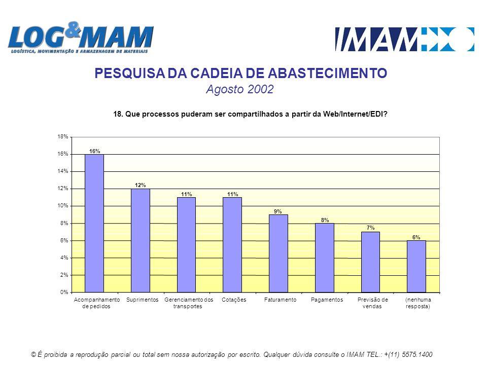 18. Que processos puderam ser compartilhados a partir da Web/Internet/EDI? 8% 6% 7% 9% 11% 12% 16% 0% 2% 4% 6% 8% 10% 12% 14% 16% 18% Acompanhamento d