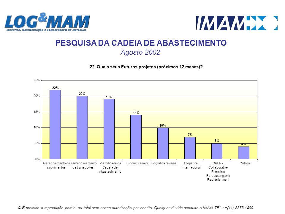 22. Quais seus Futuros projetos (próximos 12 meses)? 7% 4% 5% 10% 14% 19% 20% 22% 0% 5% 10% 15% 20% 25% Gerenciamento de suprimentos Gerencimamento de