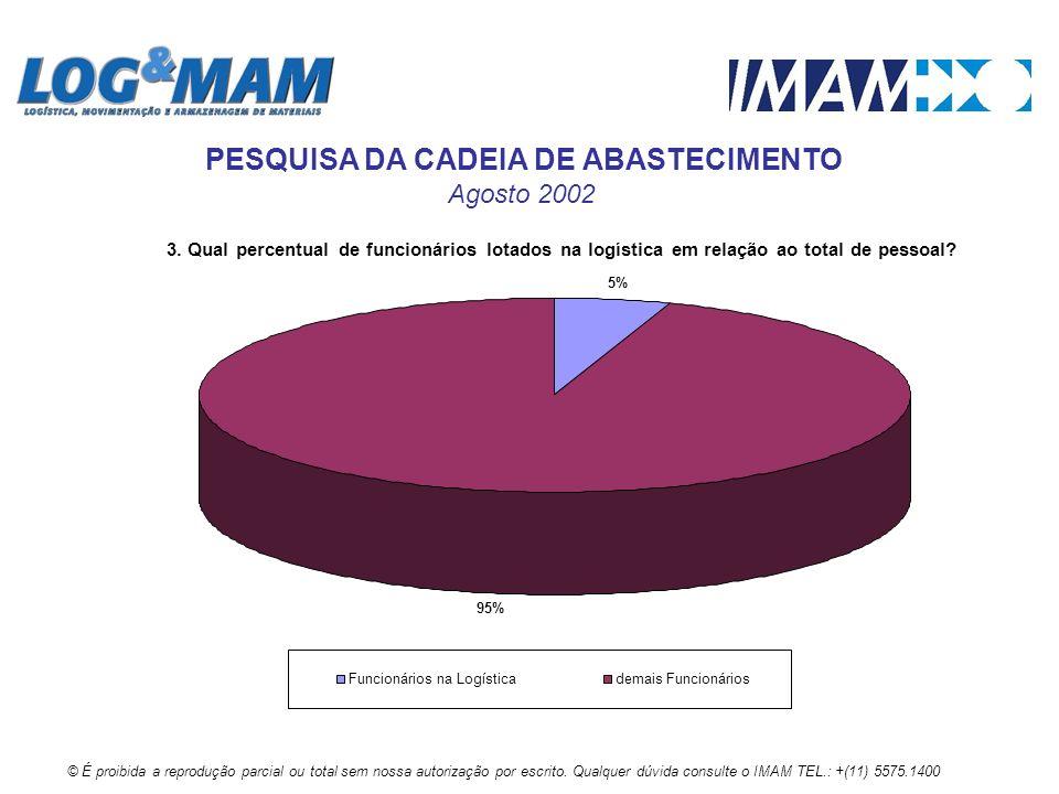 3. Qual percentual de funcionários lotados na logística em relação ao total de pessoal? 5% 95% Funcionários na Logísticademais Funcionários © É proibi