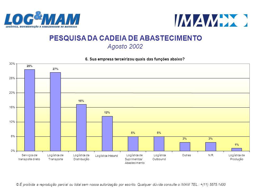 6. Sua empresa terceirizou quais das funções abaixo? 28% 27% 16% 12% 5% 3% 1% 0% 5% 10% 15% 20% 25% 30% Serviços de transporte direto Logística de Tra