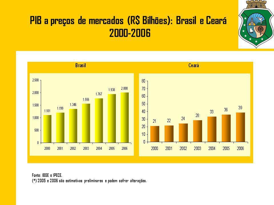 PIB a preços de mercados (R$ Bilhões): Brasil e Ceará 2000-2006 Fonte: IBGE e IPECE. (*) 2005 e 2006 são estimativas preliminares e podem sofrer alter