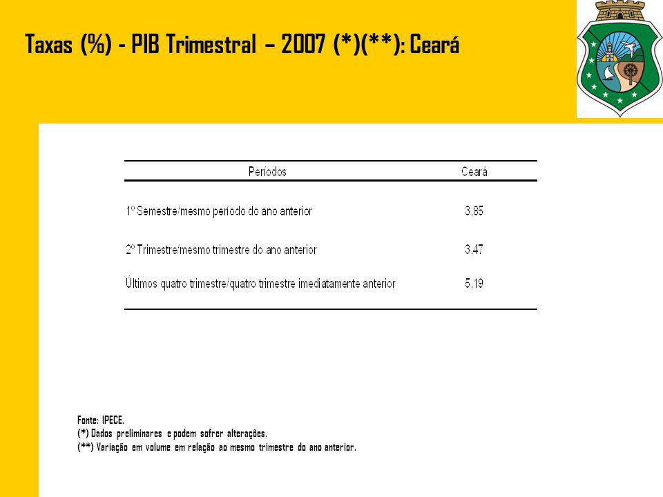 Taxas (%) - PIB Trimestral/2 0 Trim./2003-2007 (*) (**): Ceará Setores Fonte: IPECE.