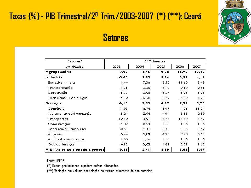 Taxas (%) - PIB Trimestral/2 0 Trim./2003-2007 (*) (**): Ceará Setores Fonte: IPECE. (*) Dados preliminares e podem sofrer alterações. (**) Variação e