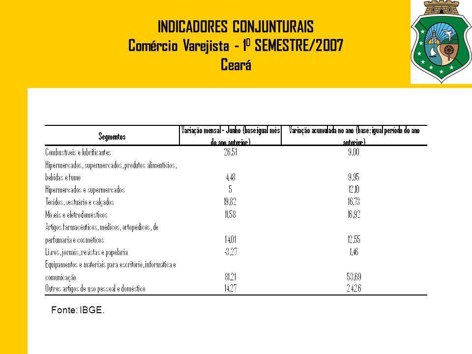 INDICADORES CONJUNTURAIS Comércio Varejista - 1 0 SEMESTRE/2007 Ceará Fonte: IBGE.