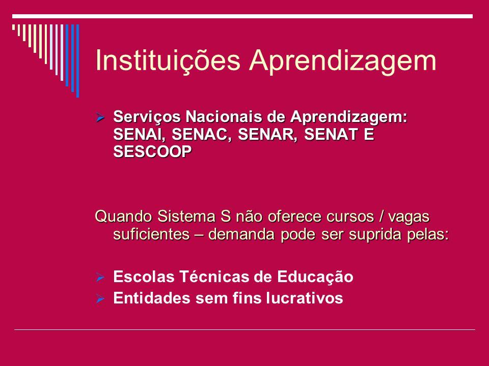 Instituições Aprendizagem Serviços Nacionais de Aprendizagem: SENAI, SENAC, SENAR, SENAT E SESCOOP Serviços Nacionais de Aprendizagem: SENAI, SENAC, S