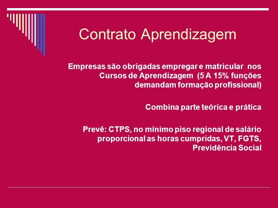 Contrato Aprendizagem Empresas são obrigadas empregar e matricular nos Cursos de Aprendizagem (5 A 15% funções demandam formação profissional) Combina