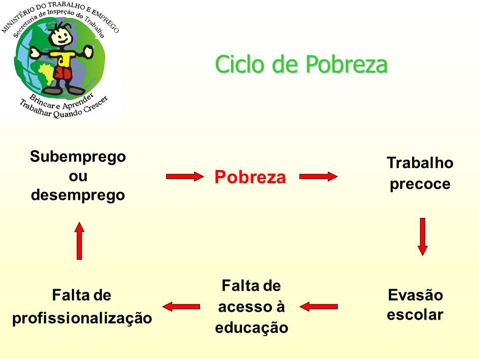 Subemprego ou desemprego Pobreza Trabalho precoce Evasão escolar Falta de acesso à educação Falta de profissionalização Ciclo de Pobreza