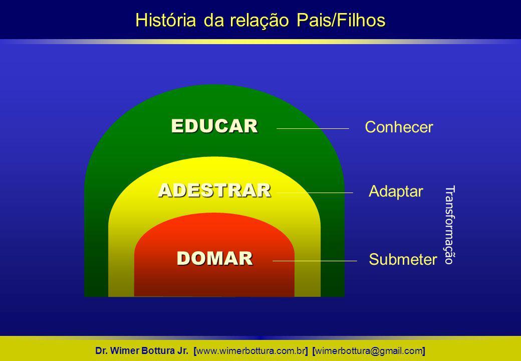 EDUCAR DOMAR ADESTRAR Conhecer Adaptar Submeter Transformação História da relação Pais/Filhos Dr. Wimer Bottura Jr. [www.wimerbottura.com.br] [wimerbo