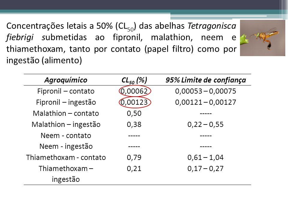 AgroquímicoCL 50 (%)95% Limite de confiança Fipronil – contato0,000620,00053 – 0,00075 Fipronil – ingestão0,001230,00121 – 0,00127 Malathion – contato