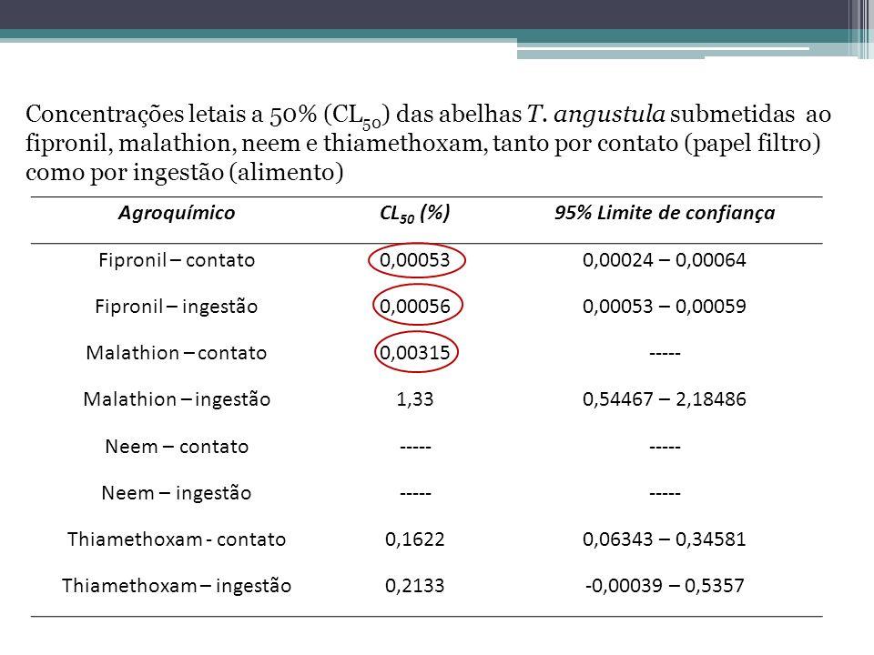 AgroquímicoCL 50 (%)95% Limite de confiança Fipronil – contato0,000530,00024 – 0,00064 Fipronil – ingestão0,000560,00053 – 0,00059 Malathion – contato