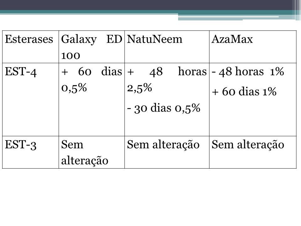 Esterases Galaxy ED 100 NatuNeemAzaMax EST-4 + 60 dias 0,5% + 48 horas 2,5% - 30 dias 0,5% - 48 horas 1% + 60 dias 1% EST-3Sem alteração
