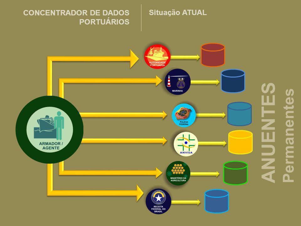 ANUENTES Permanentes CONCENTRADOR DE DADOS PORTUÁRIOS Situação ATUAL