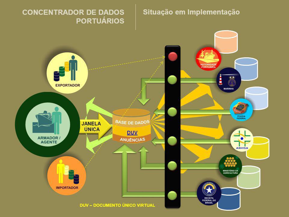 DUV DUV – DOCUMENTO ÚNICO VIRTUAL JANELA ÚNICA CONCENTRADOR DE DADOS PORTUÁRIOS Situação em Implementação DUV