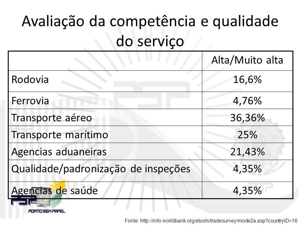 Avaliação da competência e qualidade do serviço Alta/Muito alta Rodovia16,6% Ferrovia4,76% Transporte aéreo36,36% Transporte marítimo25% Agencias adua
