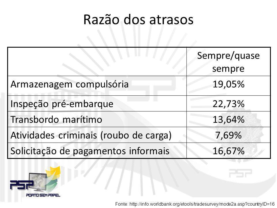 Razão dos atrasos Sempre/quase sempre Armazenagem compulsória19,05% Inspeção pré-embarque22,73% Transbordo marítimo13,64% Atividades criminais (roubo