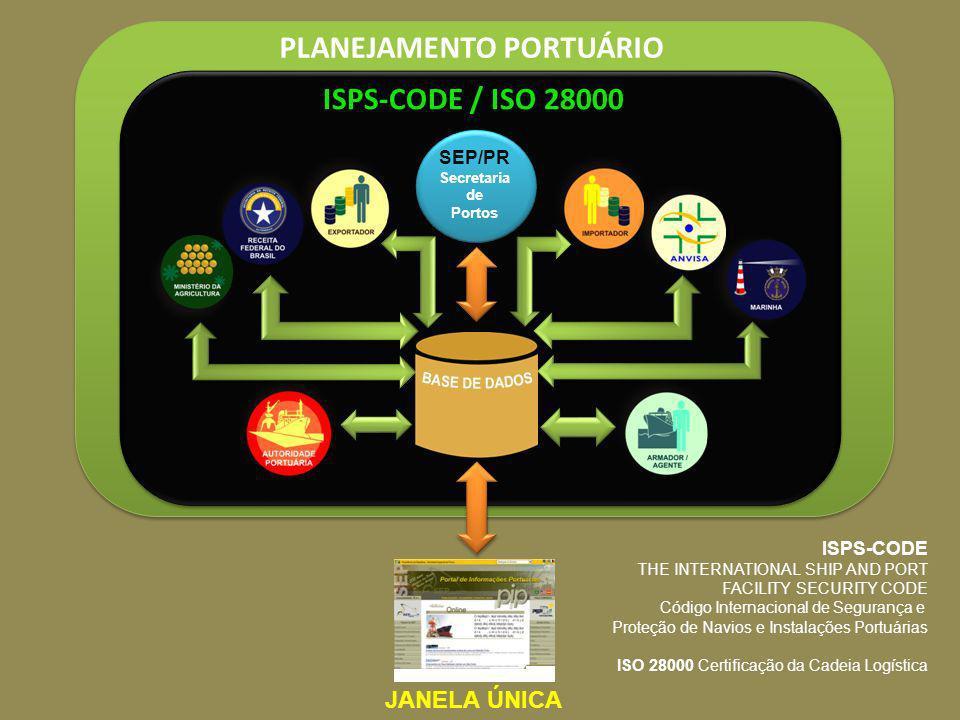 ISPS-CODE / ISO 28000 SEP/PR Secretaria de Portos PLANEJAMENTO PORTUÁRIO JANELA ÚNICA ISPS-CODE THE INTERNATIONAL SHIP AND PORT FACILITY SECURITY CODE