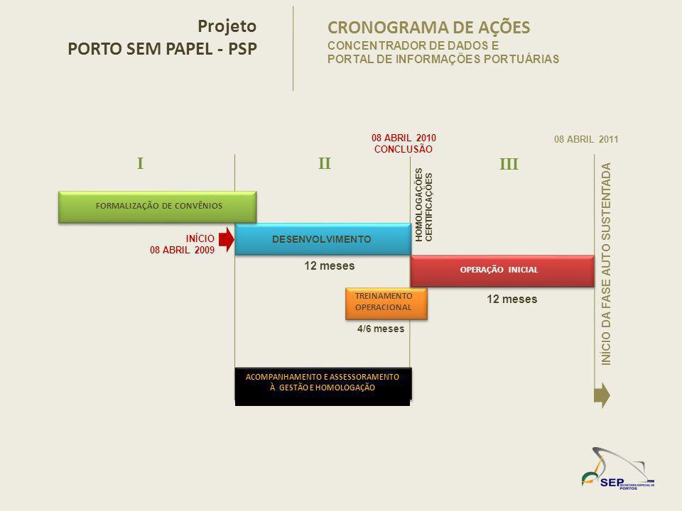 CRONOGRAMA DE AÇÕES CONCENTRADOR DE DADOS E PORTAL DE INFORMAÇÕES PORTUÁRIAS Projeto PORTO SEM PAPEL - PSP DESENVOLVIMENTO TREINAMENTO OPERACIONAL III