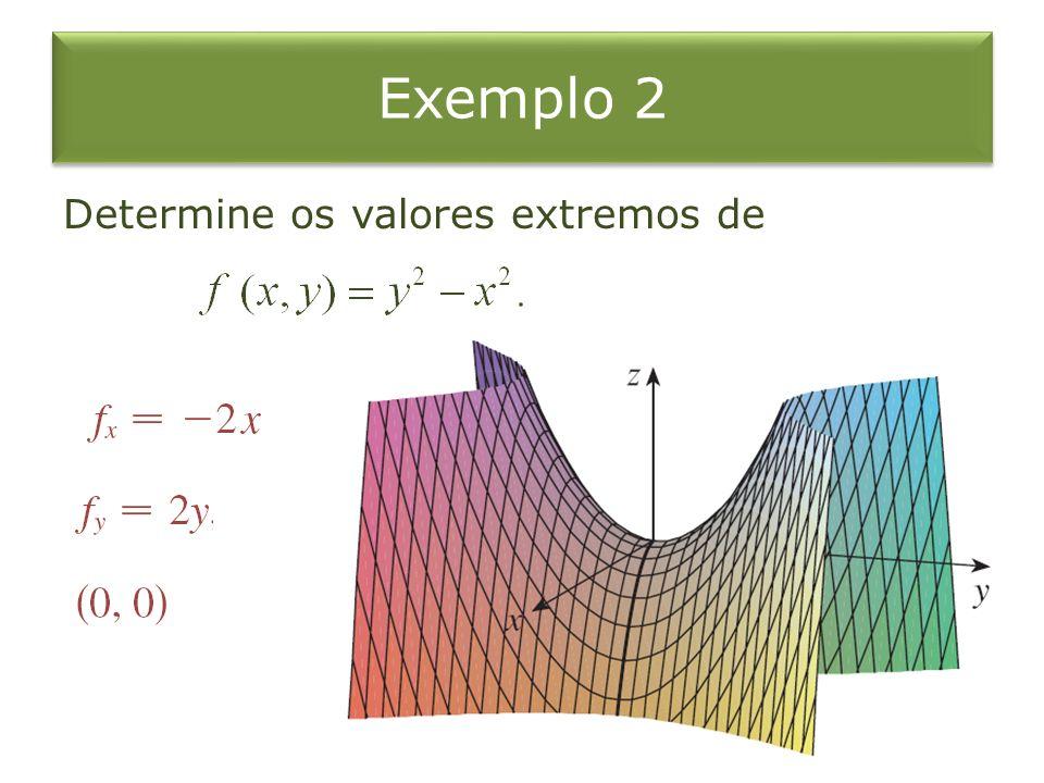 Teste da derivada segunda Suponha que as segundas derivadas parciais de f sejam contínuas em uma vizinhança de (a,b), e suponha que f x (a,b) = 0 e f y (a,b) = 0.