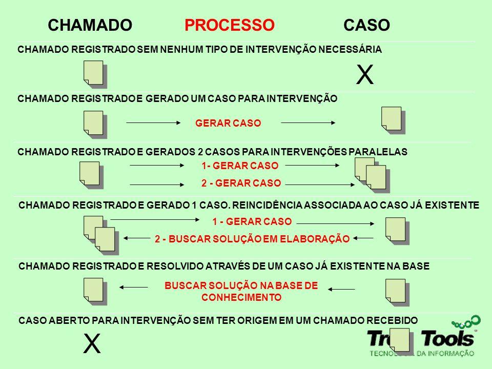CHAMADOCASO CHAMADO REGISTRADO SEM NENHUM TIPO DE INTERVENÇÃO NECESSÁRIA CHAMADO REGISTRADO CHAMADO REGISTRADO E GERADOS 2 CASOS PARA INTERVENÇÕES PAR
