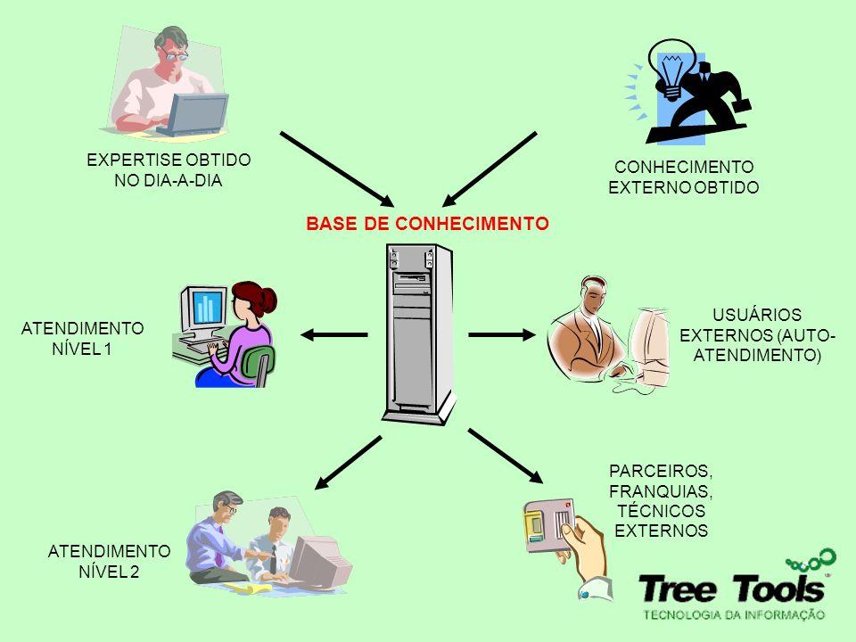BASE DE CONHECIMENTO EXPERTISE OBTIDO NO DIA-A-DIA CONHECIMENTO EXTERNO OBTIDO ATENDIMENTO NÍVEL 1 ATENDIMENTO NÍVEL 2 PARCEIROS, FRANQUIAS, TÉCNICOS