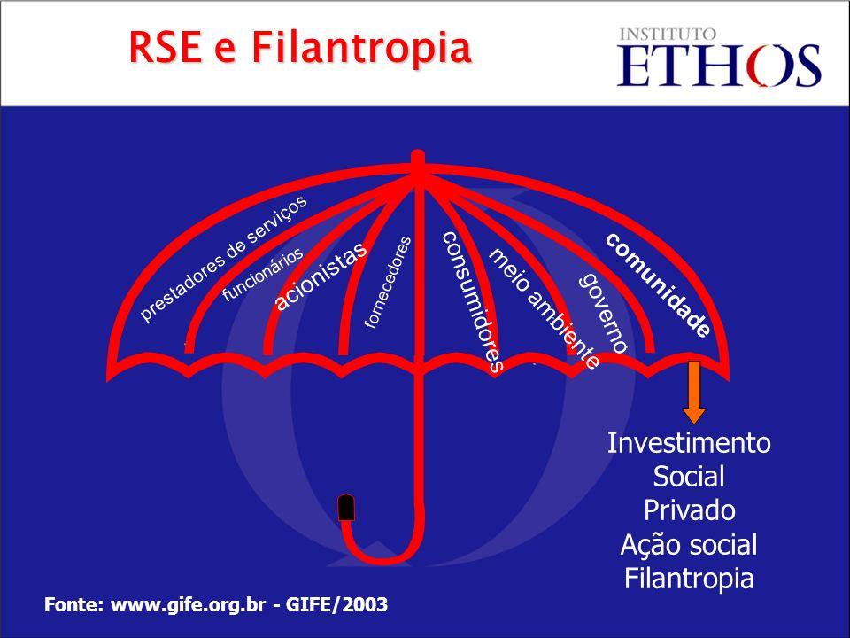acionistas funcionários prestadores de serviços fornecedores consumidores governo meio ambiente comunidade Investimento Social Privado Ação social Fil