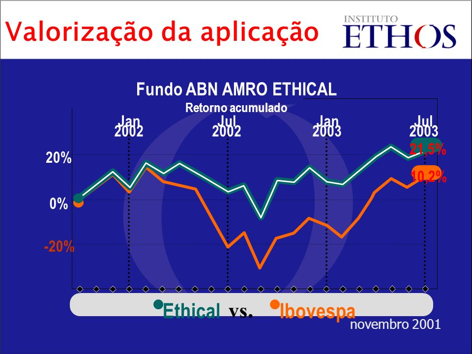 Fundo ABN AMRO ETHICAL Retorno acumulado -20% 0% 20% 2002 Jan 2002 Jul 2003 Jan 2003 Jul EthicalIbovespa vs. 21,5% 10,2% novembro 2001 Valorização da