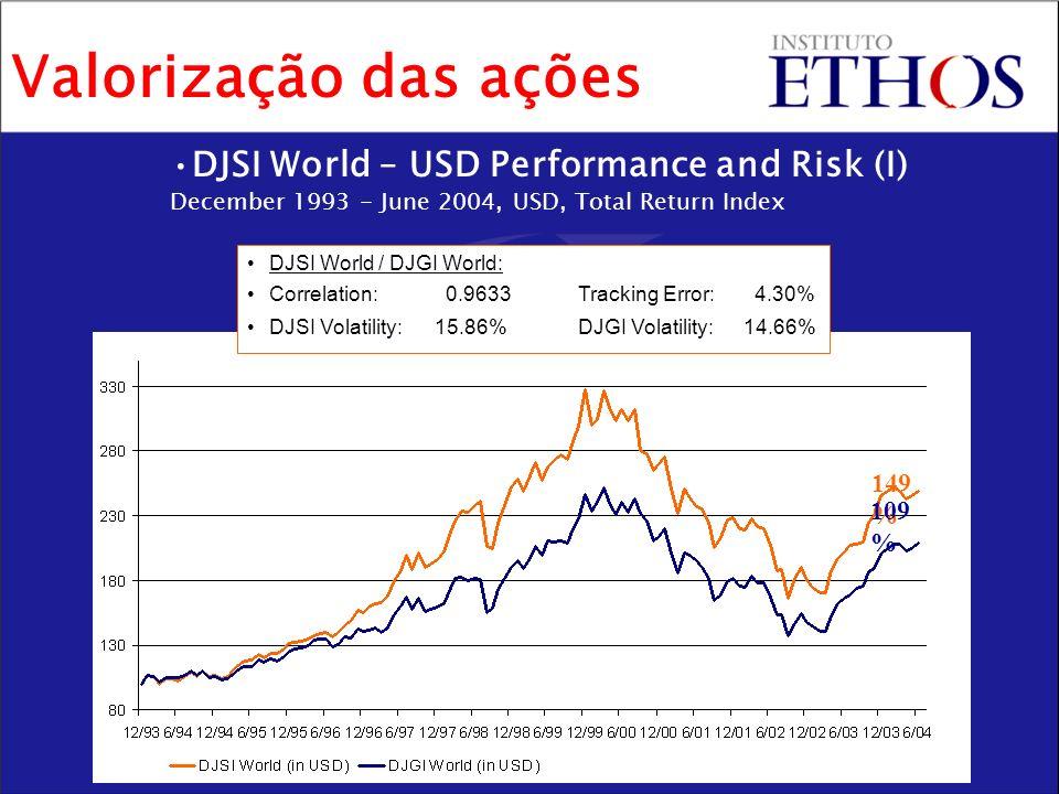 DJSI World – USD Performance and Risk (I) December 1993 - June 2004, USD, Total Return Index DJSI World / DJGI World: Correlation: 0.9633Tracking Error: 4.30% DJSI Volatility:15.86%DJGI Volatility:14.66% 149 % 109 % Valorização das ações