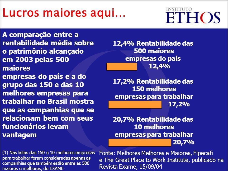 12,4% Rentabilidade das 500 maiores empresas do país 12,4% 17,2% Rentabilidade das 150 melhores empresas para trabalhar 17,2% 20,7% Rentabilidade das 10 melhores empresas para trabalhar 20,7% A comparação entre a rentabilidade média sobre o patrimônio alcançado em 2003 pelas 500 maiores empresas do país e a do grupo das 150 e das 10 melhores empresas para trabalhar no Brasil mostra que as companhias que se relacionam bem com seus funcionários levam vantagem (1) Nas listas das 150 e 10 melhores empresas para trabalhar foram consideradas apenas as companhias que também estão entre as 500 maiores e melhores, de EXAME Lucros maiores aqui… Fonte: Melhores Melhores e Maiores, Fipecafi e The Great Place to Work Institute, publicado na Revista Exame, 15/09/04