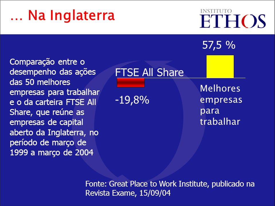 … Na Inglaterra Comparação entre o desempenho das ações das 50 melhores empresas para trabalhar e o da carteira FTSE All Share, que reúne as empresas