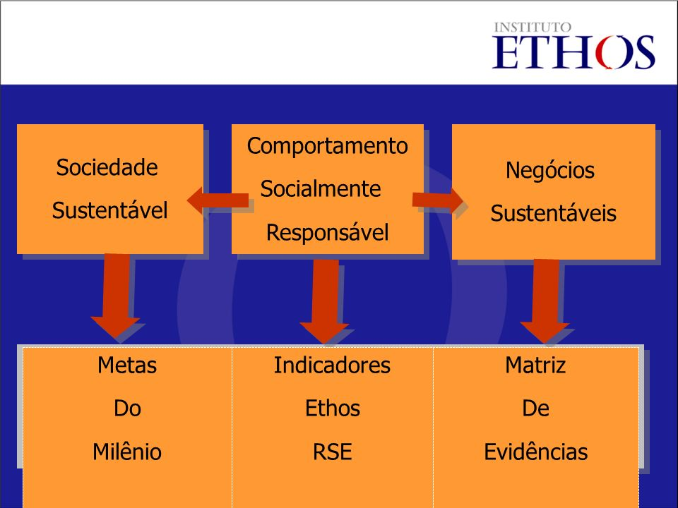 Sociedade Sustentável Sociedade Sustentável Comportamento Socialmente Responsável Comportamento Socialmente Responsável Negócios Sustentáveis Negócios Sustentáveis Matriz De Evidências Indicadores Ethos RSE Metas Do Milênio