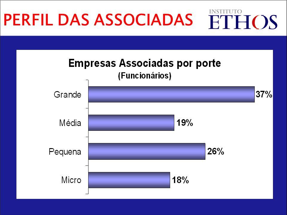 Contribuições das empresas associadas Patrocínios às atividades Apoios de Fundações estrangeiras Sustentabilidade