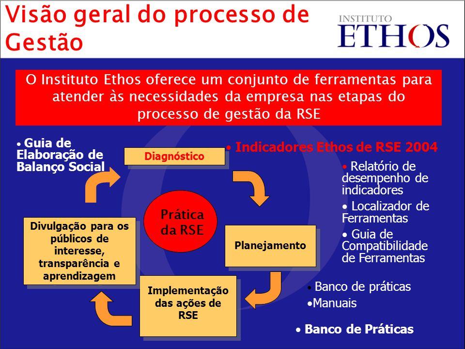 O Instituto Ethos oferece um conjunto de ferramentas para atender às necessidades da empresa nas etapas do processo de gestão da RSE Visão geral do processo de Gestão Diagnóstico Planejamento Implementação das ações de RSE Divulgação para os públicos de interesse, transparência e aprendizagem Divulgação para os públicos de interesse, transparência e aprendizagem Prática da RSE Indicadores Ethos de RSE 2004 Relatório de desempenho de indicadores Localizador de Ferramentas Guia de Compatibilidade de Ferramentas Banco de Práticas Guia de Elaboração de Balanço Social Banco de práticas Manuais