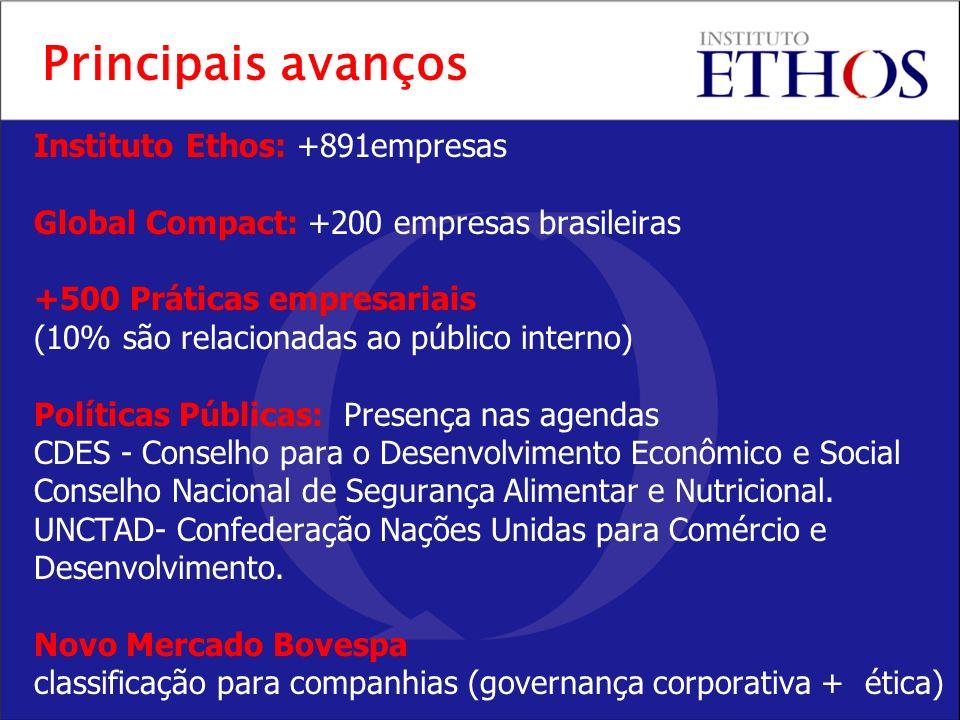 Instituto Ethos: +891empresas Global Compact: +200 empresas brasileiras +500 Práticas empresariais (10% são relacionadas ao público interno) Políticas Públicas: Presença nas agendas CDES - Conselho para o Desenvolvimento Econômico e Social Conselho Nacional de Segurança Alimentar e Nutricional.