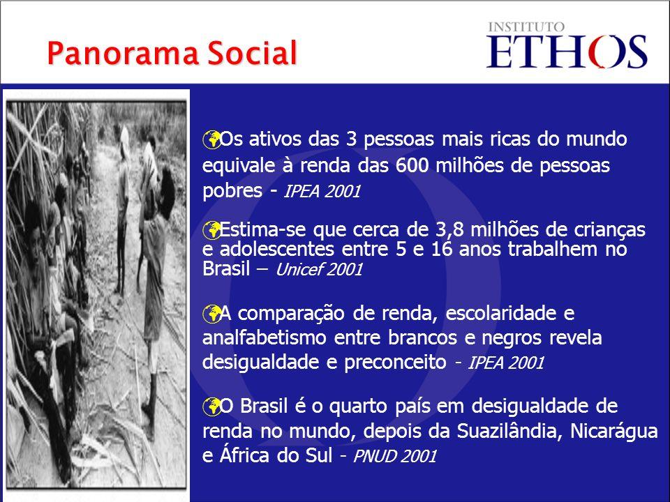 Os ativos das 3 pessoas mais ricas do mundo equivale à renda das 600 milhões de pessoas pobres - IPEA 2001 Estima-se que cerca de 3,8 milhões de crianças e adolescentes entre 5 e 16 anos trabalhem no Brasil – Unicef 2001 A comparação de renda, escolaridade e analfabetismo entre brancos e negros revela desigualdade e preconceito - IPEA 2001 O Brasil é o quarto país em desigualdade de renda no mundo, depois da Suazilândia, Nicarágua e África do Sul - PNUD 2001 Panorama Social