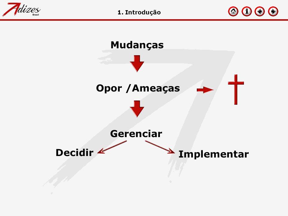 Mudanças Opor /Ameaças Gerenciar 1. Introdução Implementar Decidir