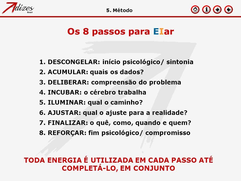 Os 8 passos para EIar 1. DESCONGELAR: início psicológico/ sintonia 2. ACUMULAR: quais os dados? 3. DELIBERAR: compreensão do problema 4. INCUBAR: o cé