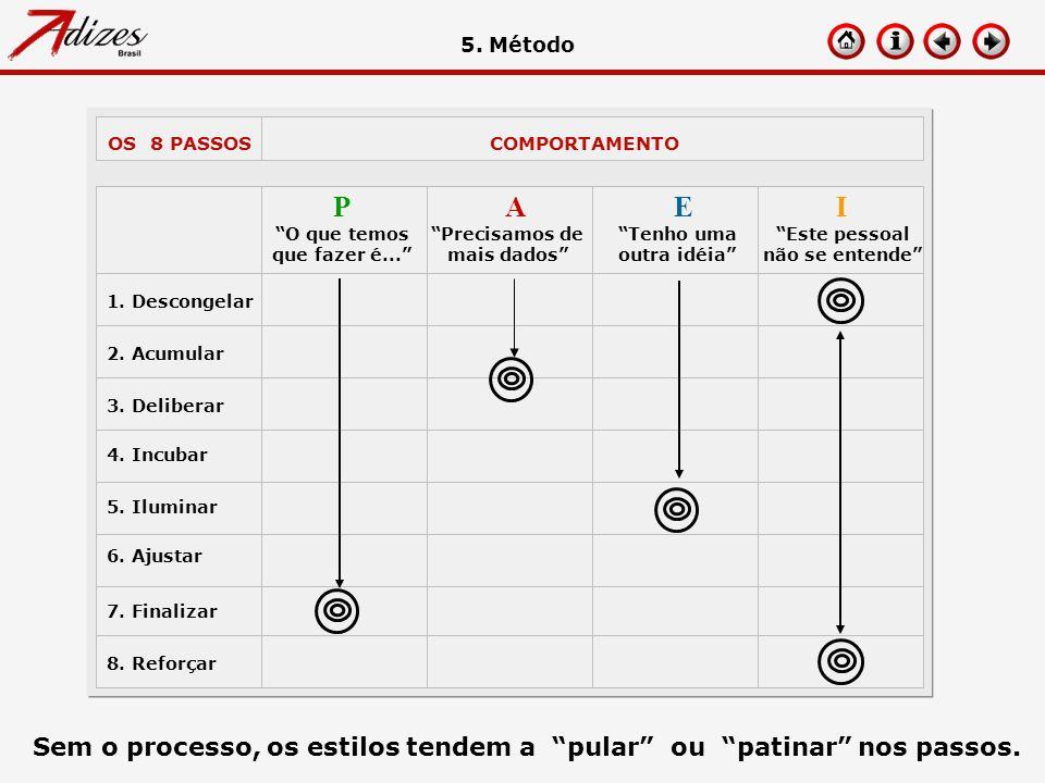Sem o processo, os estilos tendem a pular ou patinar nos passos. OS 8 PASSOSCOMPORTAMENTO 1. Descongelar 2. Acumular 3. Deliberar 4. Incubar Precisamo