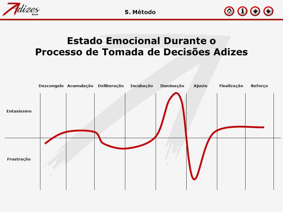 Estado Emocional Durante o Processo de Tomada de Decisões Adizes DescongeloAcumulaçãoDeliberaçãoIncubaçãoIluminaçãoAjusteFinalizaçãoReforço Entusiasmo