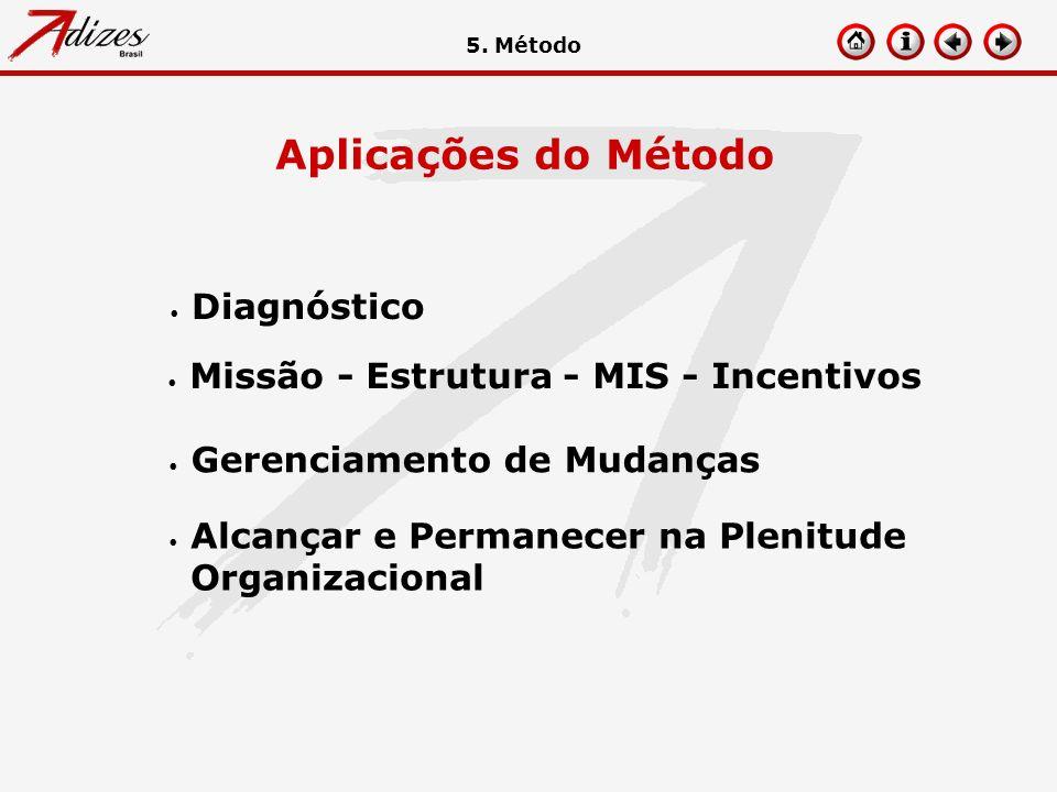 Aplicações do Método Diagnóstico Missão - Estrutura - MIS - Incentivos Gerenciamento de Mudanças Alcançar e Permanecer na Plenitude Organizacional 5.