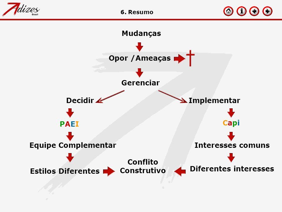 Mudanças Conflito Construtivo Diferentes interesses Interesses comuns CapiCapi PAEIPAEI Equipe Complementar Estilos Diferentes Opor /Ameaças Gerenciar