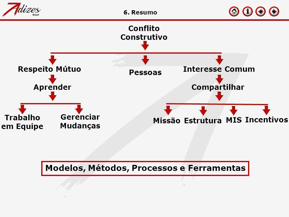 Conflito Construtivo Gerenciar Mudanças Estrutura MIS Incentivos Missão Compartilhar Modelos, Métodos, Processos e Ferramentas 6. Resumo Interesse Com