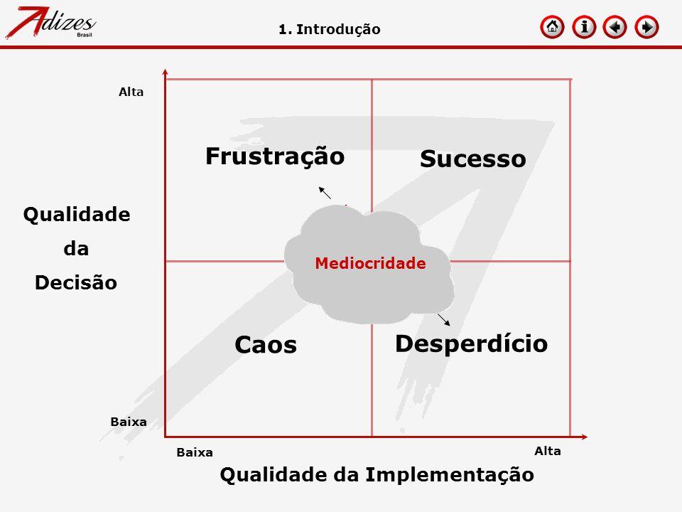 Qualidade da Decisão Qualidade da Implementação Baixa Alta Frustração Sucesso Caos Desperdício Antigerência 1. Introdução Mediocridade