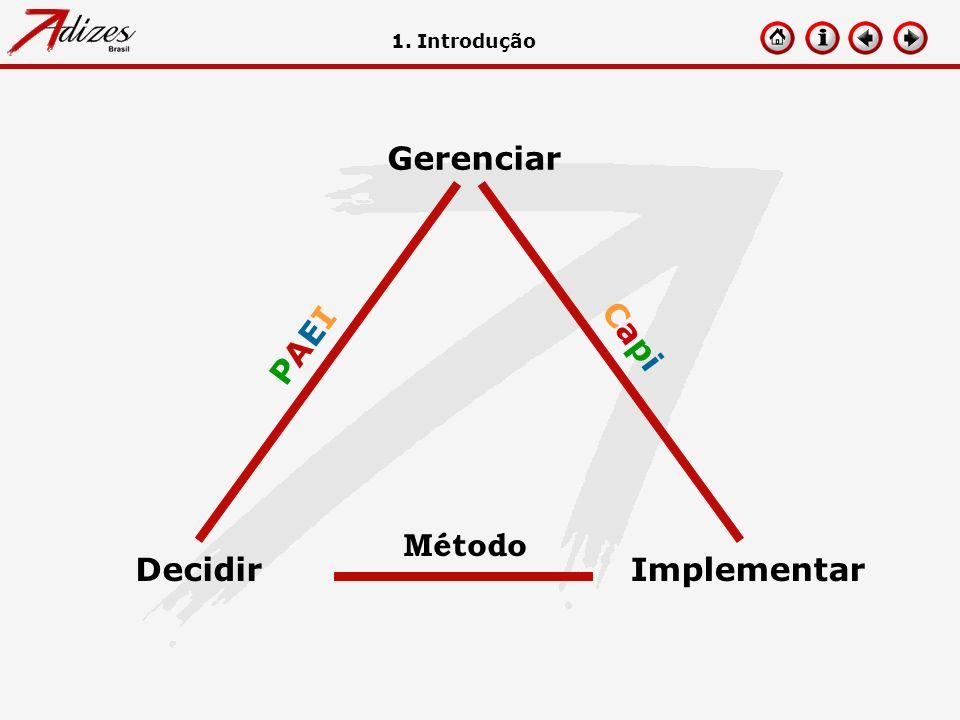 PAEIPAEI CapiCapi Método DecidirImplementar Gerenciar 1. Introdução