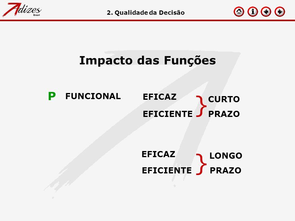 Impacto das Funções EFICAZ EFICIENTE FUNCIONAL P CURTO PRAZO } EFICAZ EFICIENTE LONGO PRAZO } 2. Qualidade da Decisão
