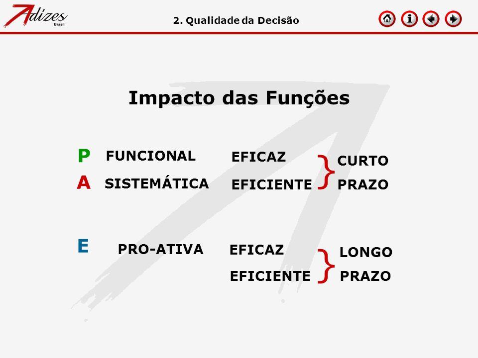Impacto das Funções EFICAZ EFICIENTE FUNCIONAL P A SISTEMÁTICA PRO-ATIVA E EFICAZ EFICIENTE CURTO PRAZO LONGO PRAZO } } 2. Qualidade da Decisão